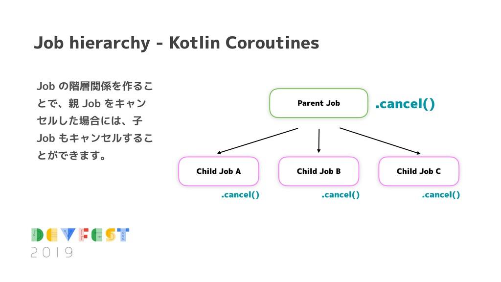 Job の階層関係を作るこ とで、親 Job をキャン セルした場合には、子 Job もキャン...