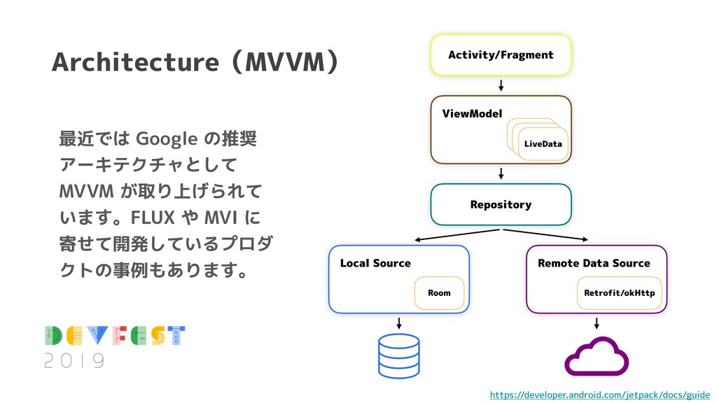 Architecture(MVVM) Activity/Fragment Repository...