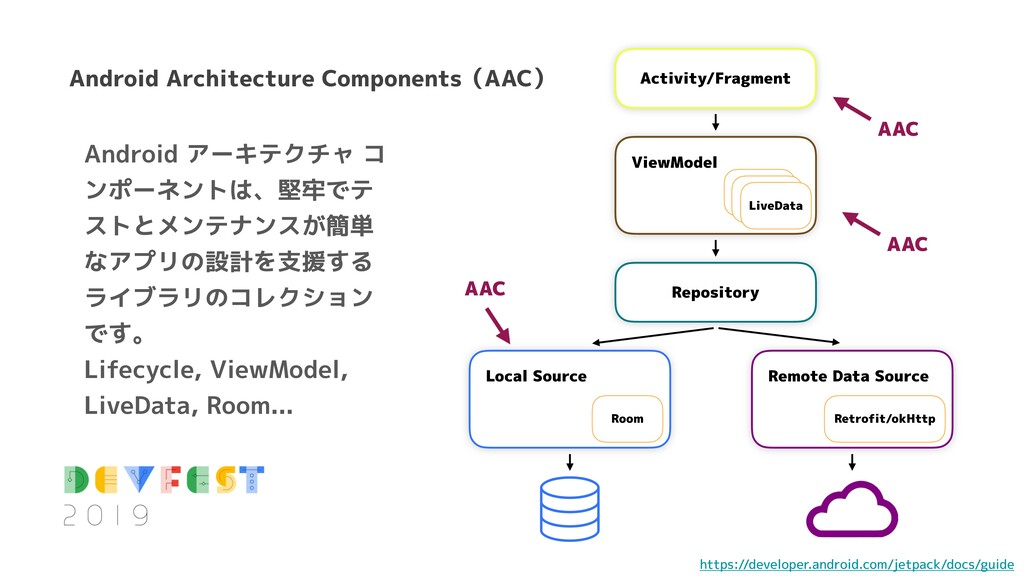 Android Architecture Components(AAC) Activity/F...