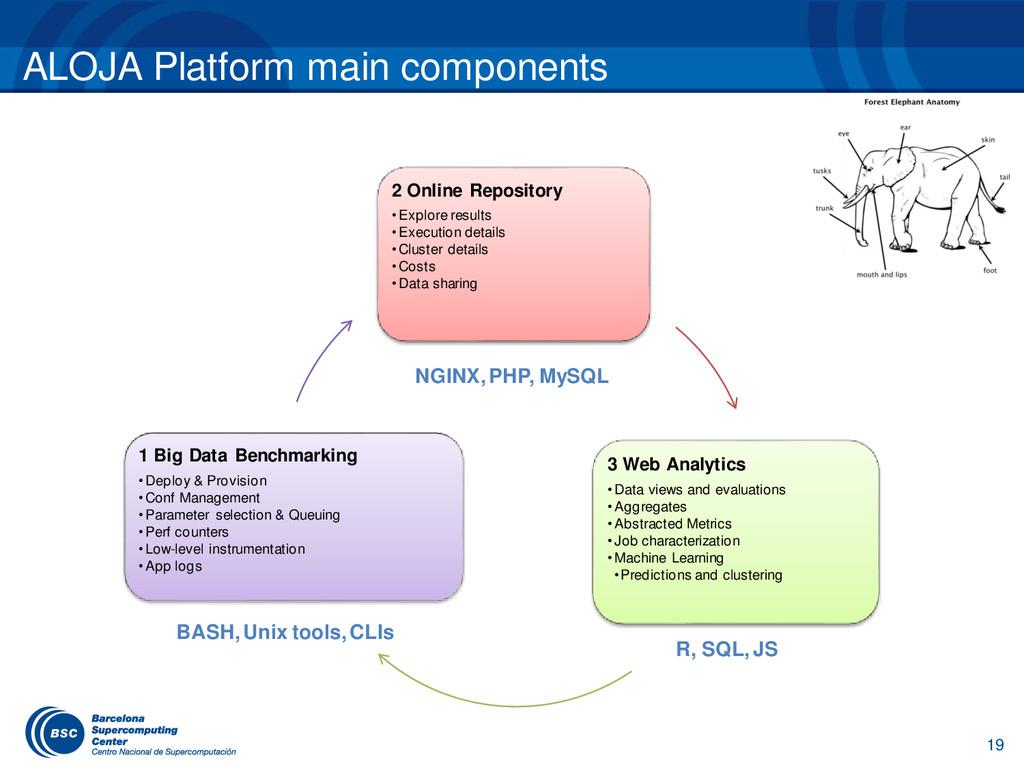 ALOJA Platform main components 2 Online Reposit...