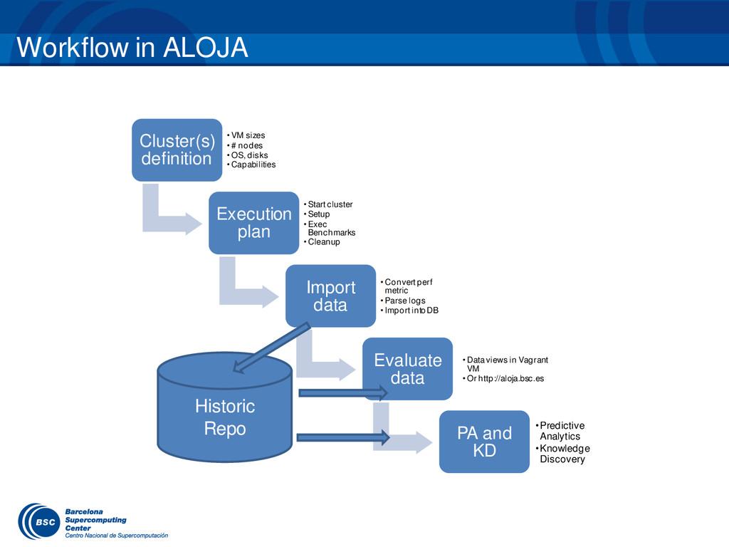 Workflow in ALOJA Cluster(s) definition • VM si...