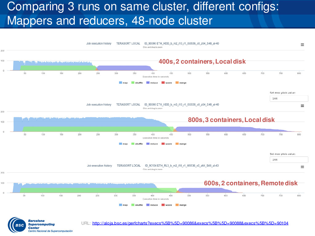 Comparing 3 runs on same cluster, different con...