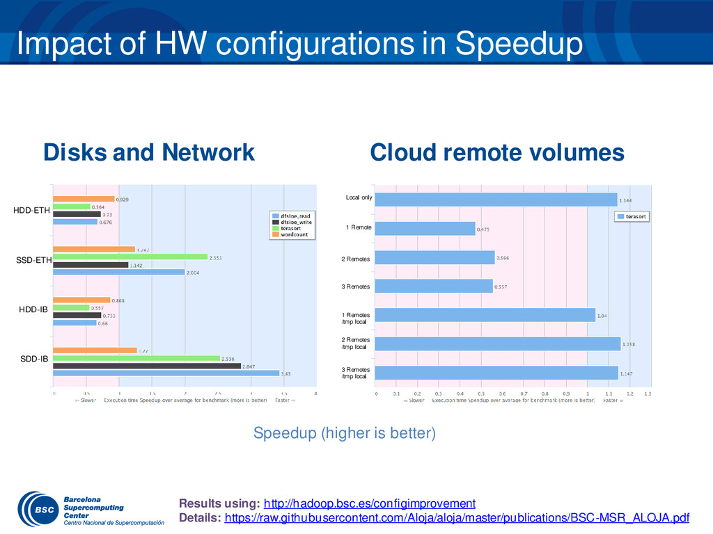 Impact of HW configurations in Speedup Disks an...