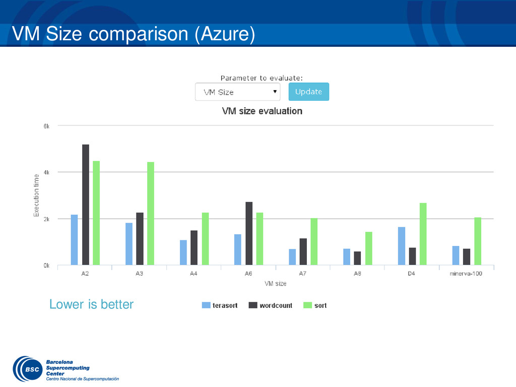 VM Size comparison (Azure) Lower is better