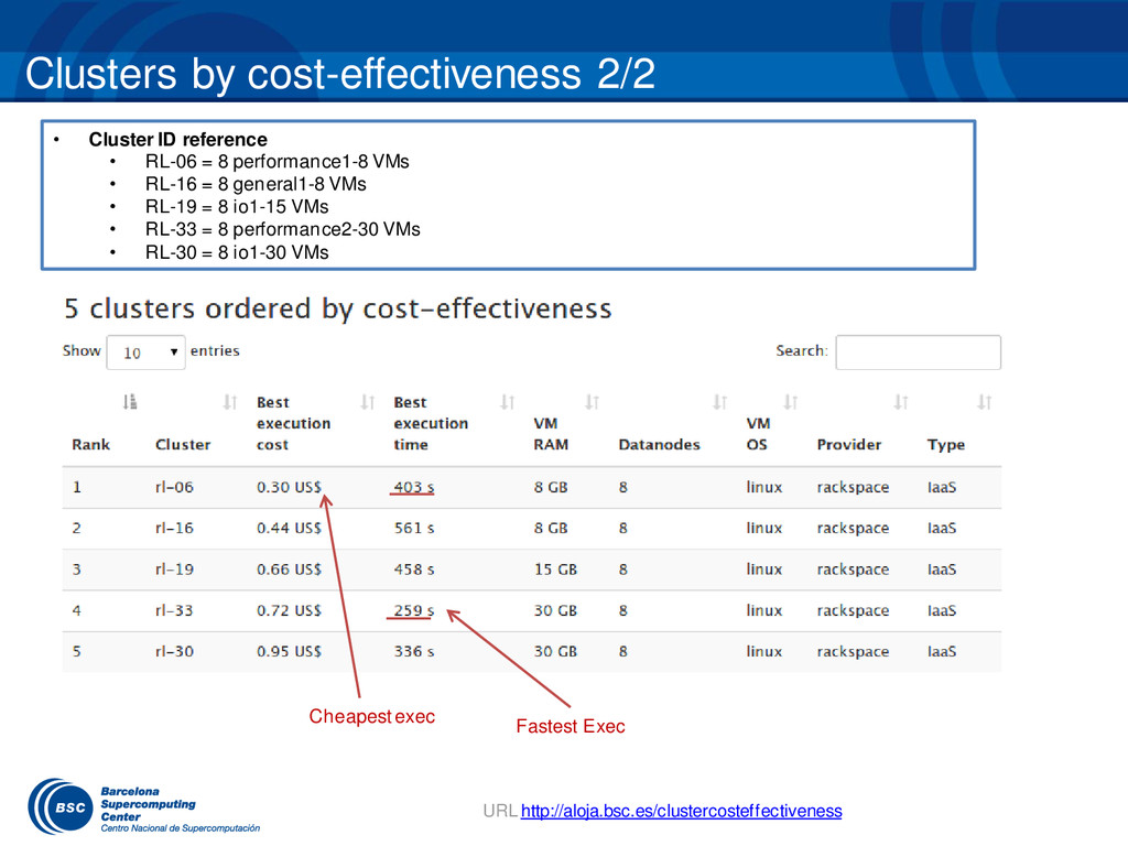 Clusters by cost-effectiveness 2/2 URL http://a...