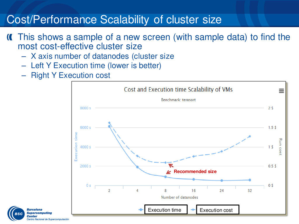Cost/Performance Scalability of cluster size Th...