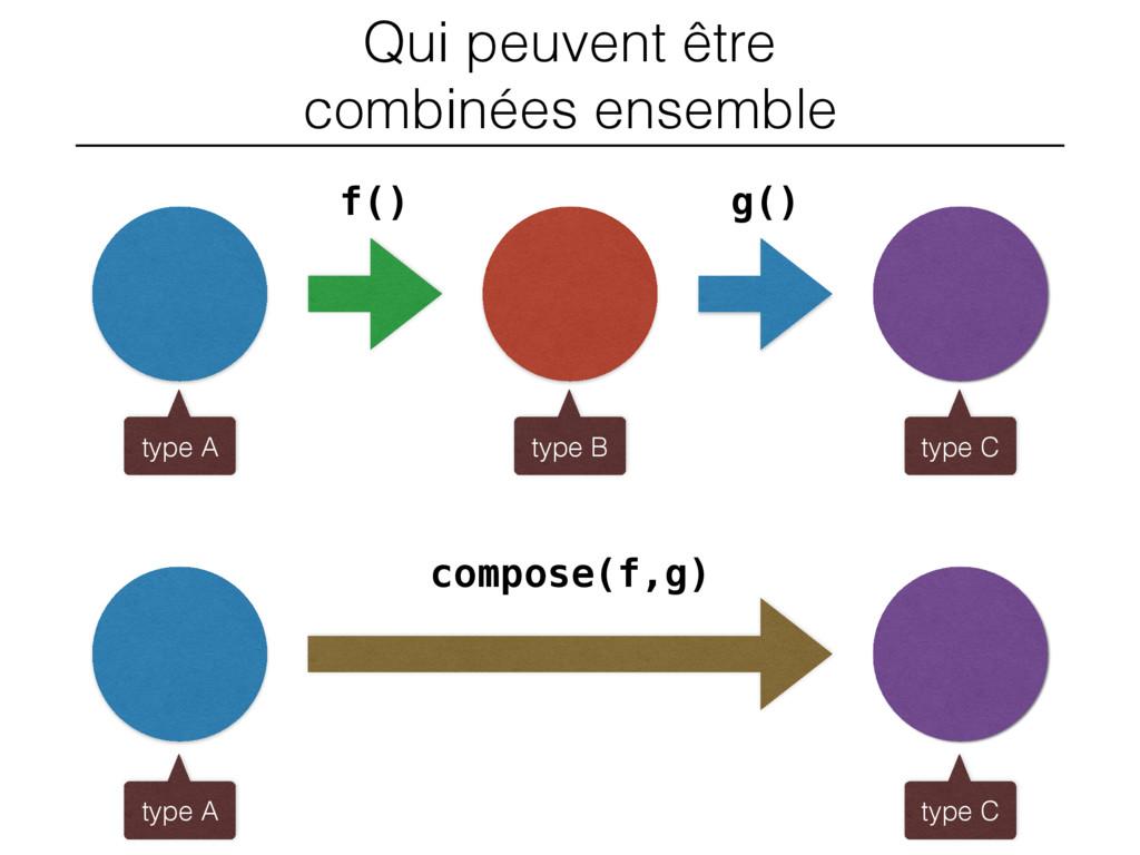 Qui peuvent être combinées ensemble f() g() com...