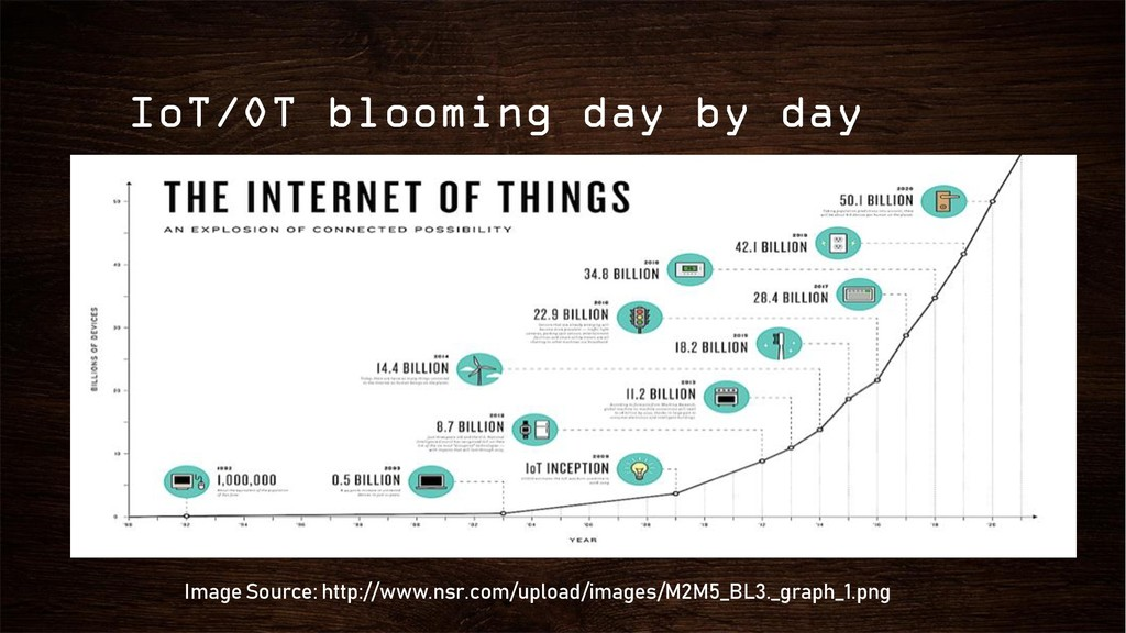 IoT/OT blooming day by day Image Source: http:/...