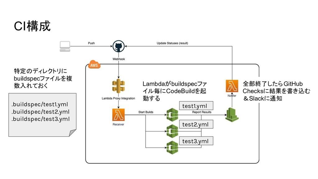 CI構成 .buildspec/test1.yml .buildspec/test2.yml ...