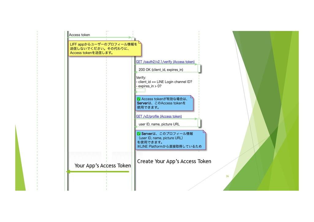 36 Create Your App's Access Token Your App's Ac...