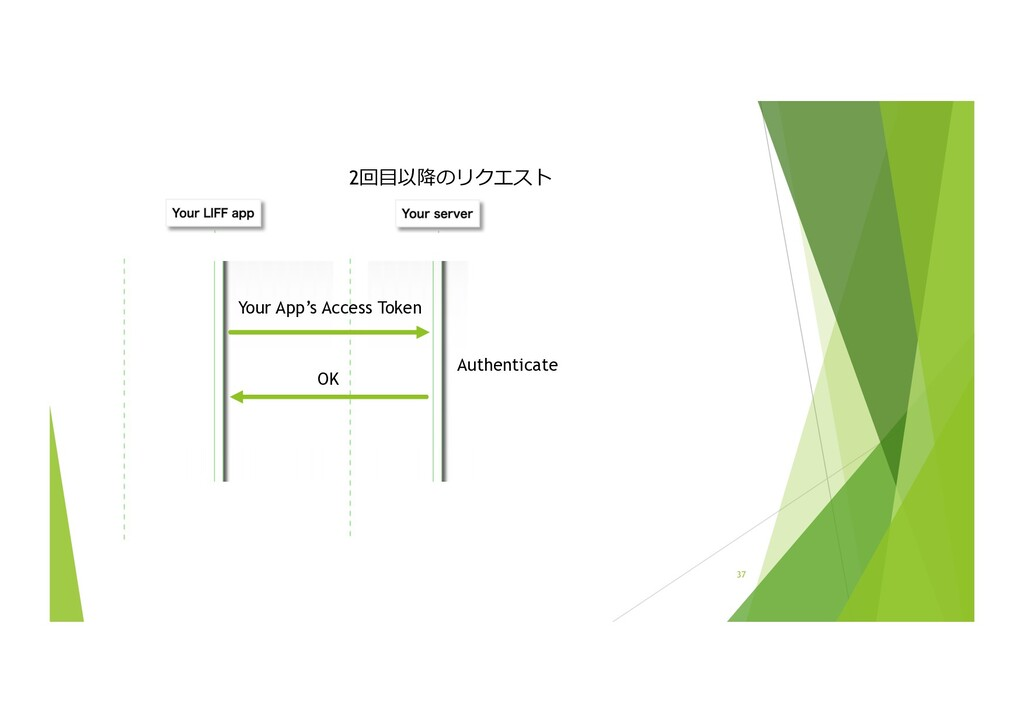 37 Authenticate 2回⽬以降のリクエスト Your App's Access T...