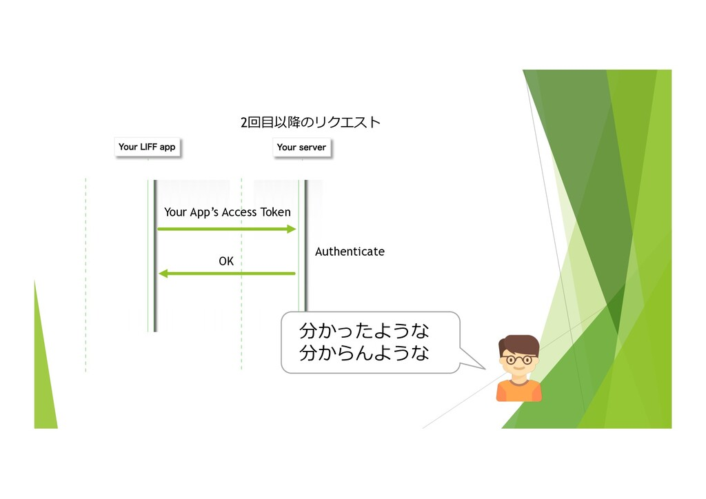 38 Authenticate 2回⽬以降のリクエスト Your App's Access T...