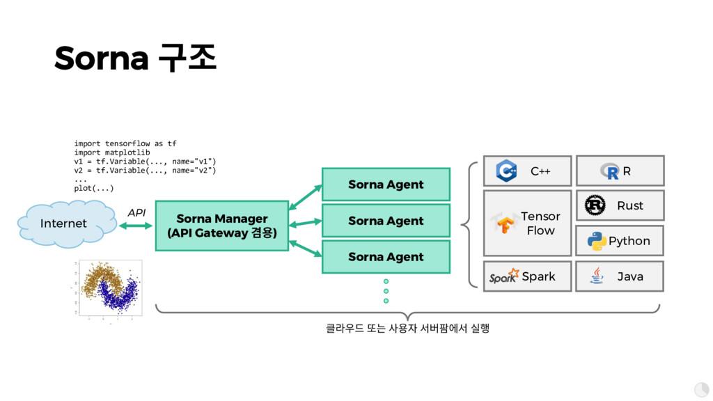 Sorna 묺혾 Sorna Agent Sorna Manager (API Gateway...