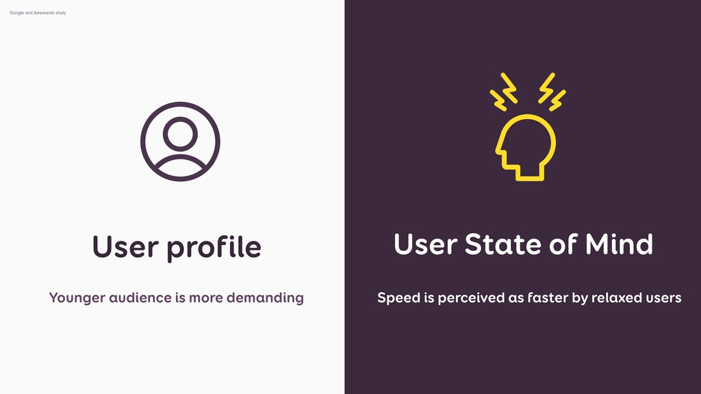 User State of Mind User profile Younger audienc...