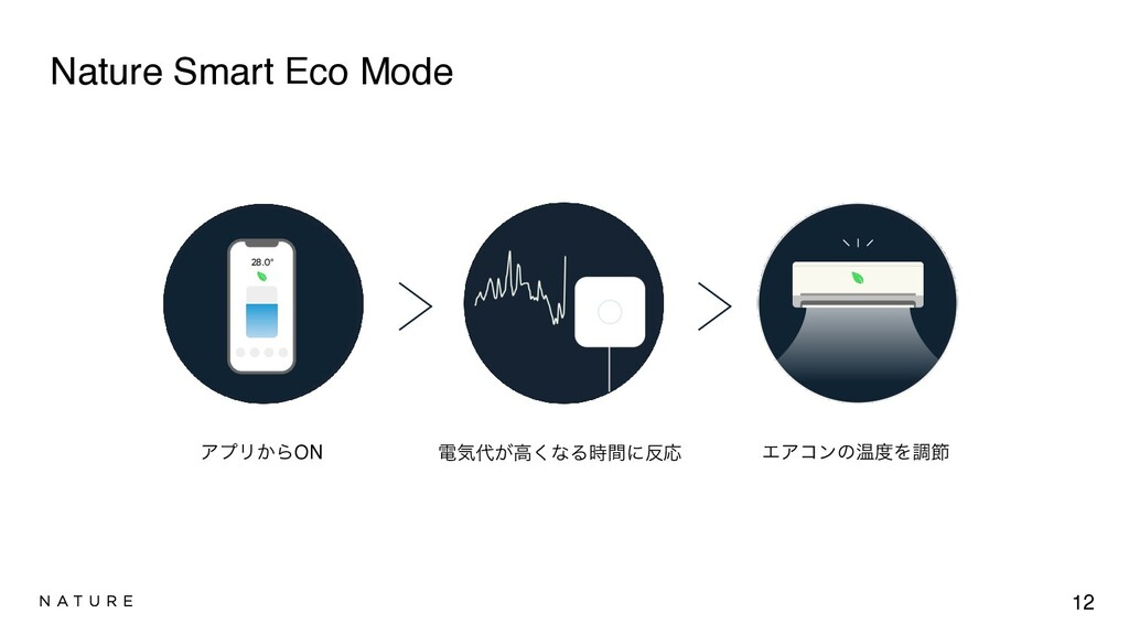 Nature Smart Eco Mode 12 ΞϓϦ͔ΒON ిؾ͕ߴ͘ͳΔؒʹԠ ...