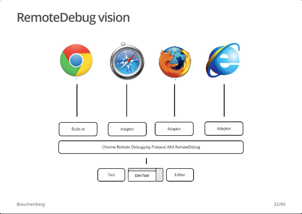 RemoteDebug vision @auchenberg 22/60