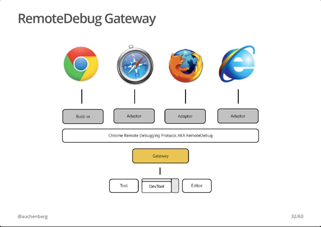 RemoteDebug Gateway @auchenberg 32/60