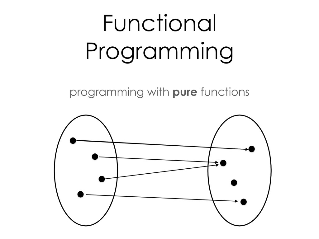 programming with pure functions Functional Prog...