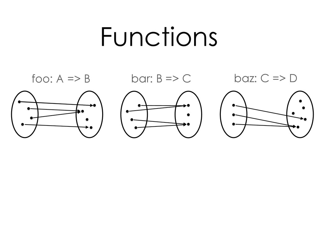 bar: B => C baz: C => D foo: A => B Functions