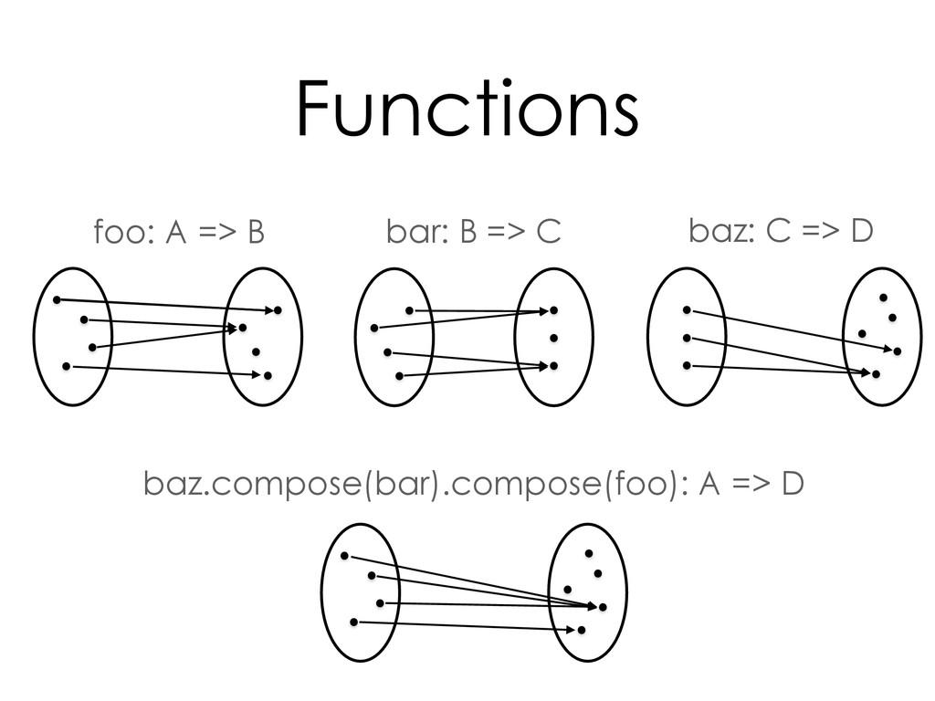 baz.compose(bar).compose(foo): A => D bar: B =>...