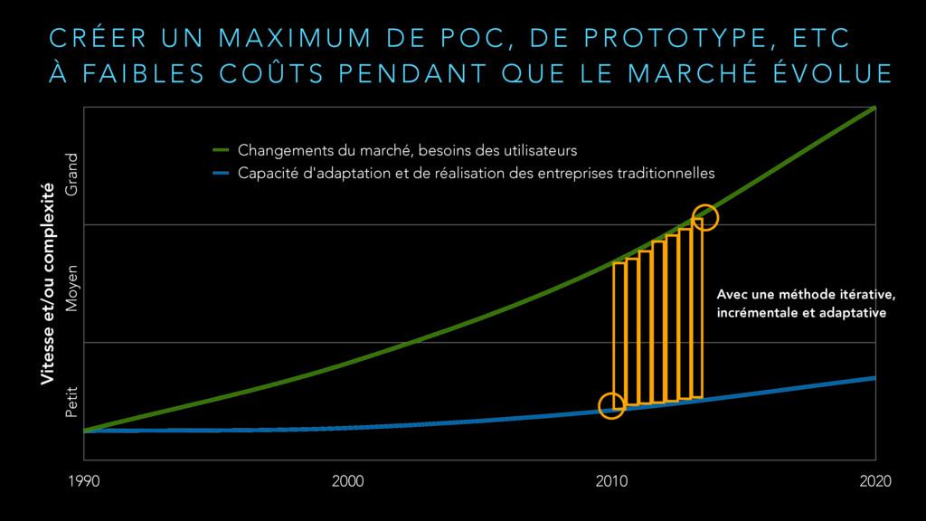 Vitesse et/ou complexité 1990 2000 2010 2020 Ch...