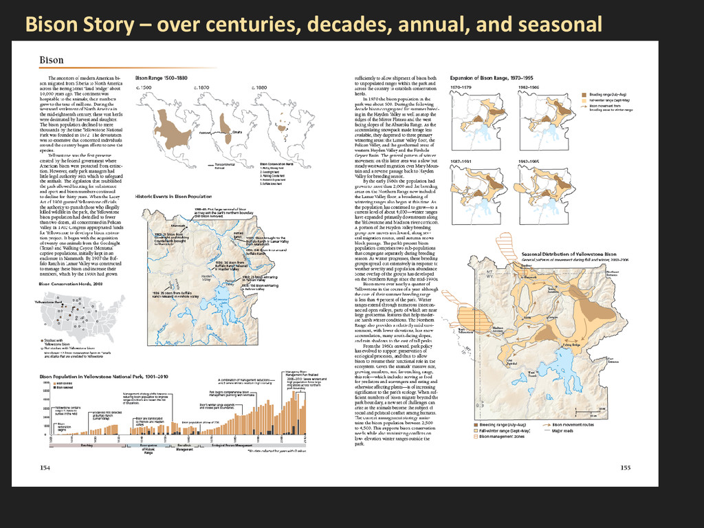 Bison Story – over centuries, decades, annual, ...