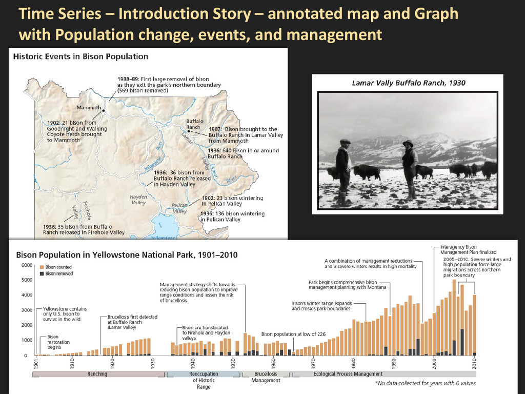 Time Series – Introduction Story – annotated ma...