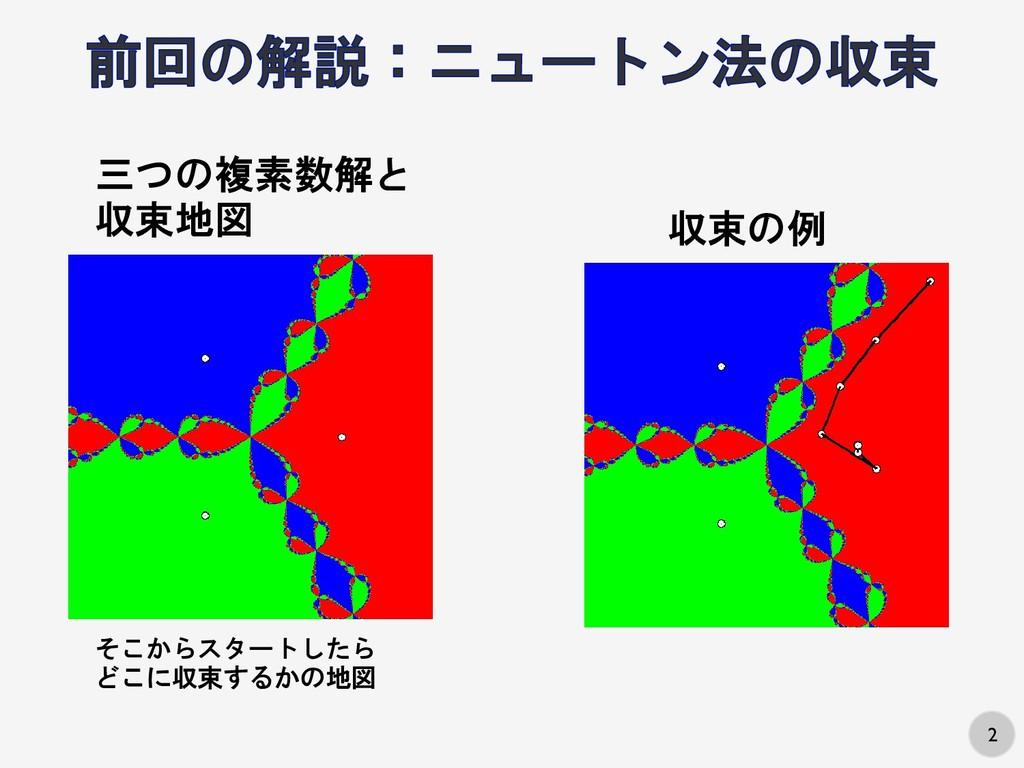 2 三つの複素数解と 収束地図 そこからスタートしたら どこに収束するかの地図 収束の例