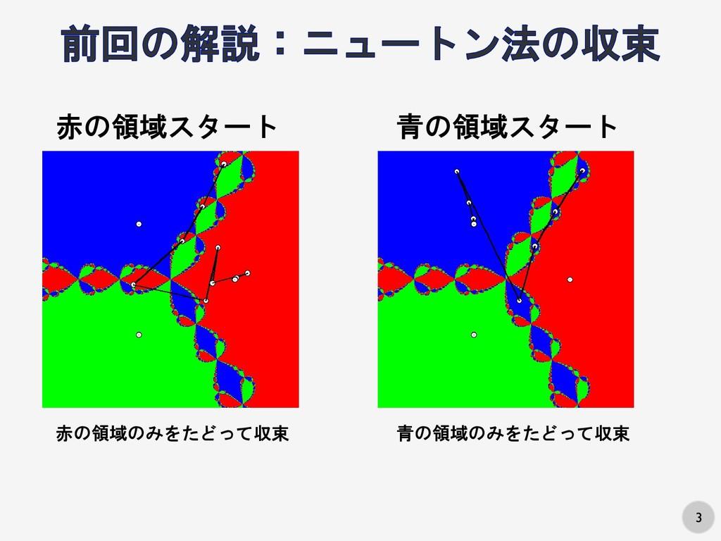 3 赤の領域スタート 赤の領域のみをたどって収束 青の領域スタート 青の領域のみをたどって収束