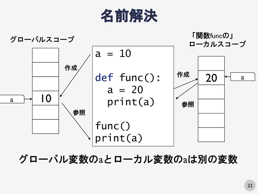 22 10 グローバルスコープ a a = 10 def func(): a = 20 pri...