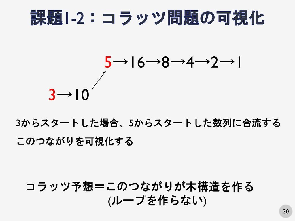 30 5→16→8→4→2→1 3→10 3からスタートした場合、5からスタートした数列に合流...