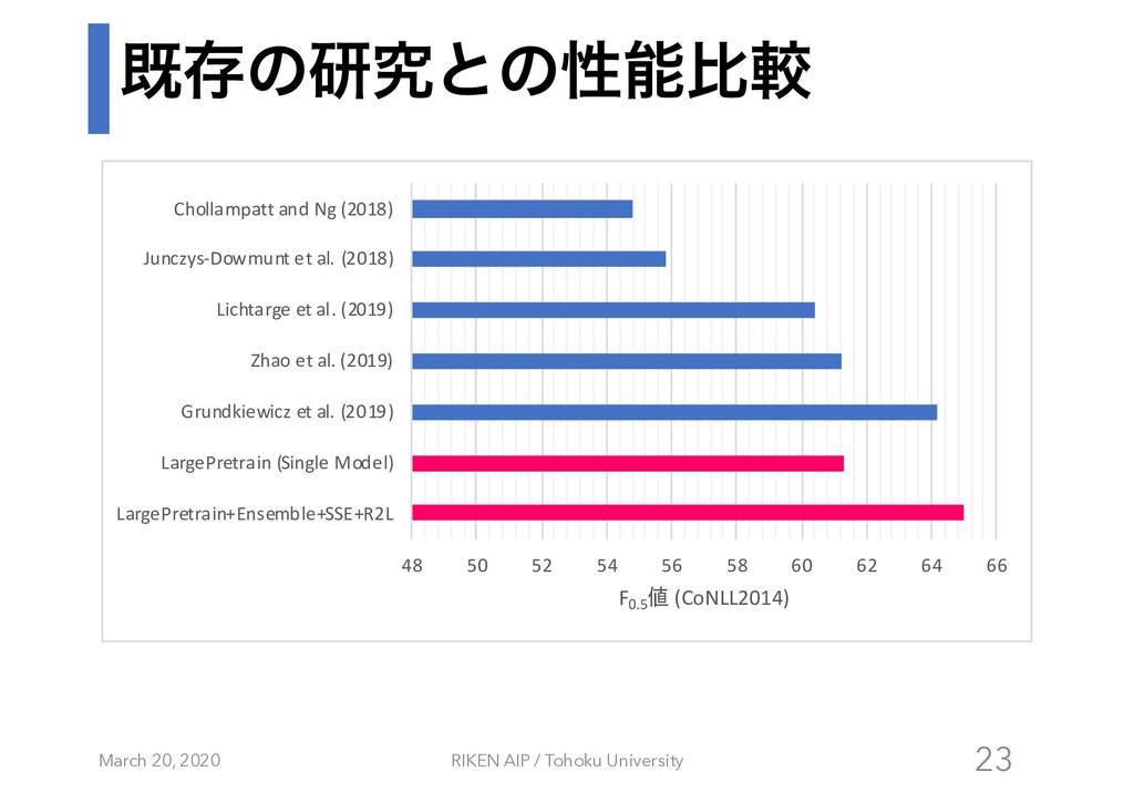 طଘͷݚڀͱͷੑൺֱ March 20, 2020 RIKEN AIP / Tohoku U...