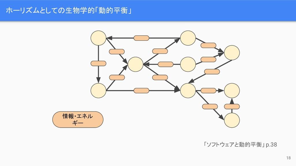 18 ホーリズムとしての生物学的「動的平衡」 情報・エネル ギー 「ソフトウェアと動的平衡」 ...