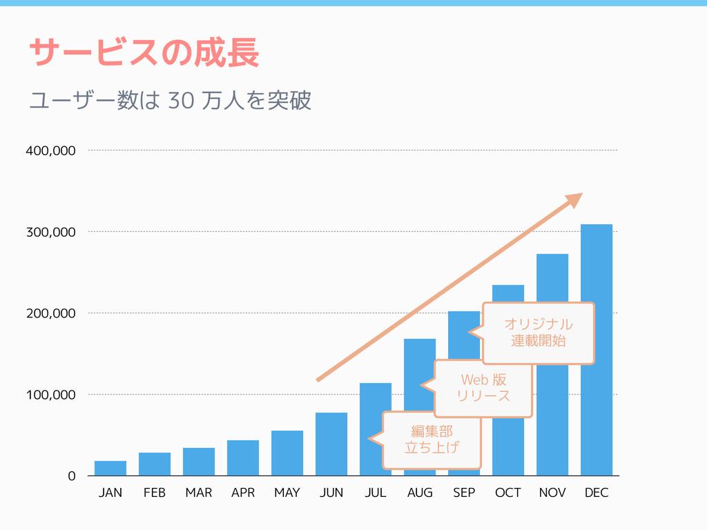 サービスの成長 ユーザー数は 30 万人を突破 0 100,000 200,000 300,0...