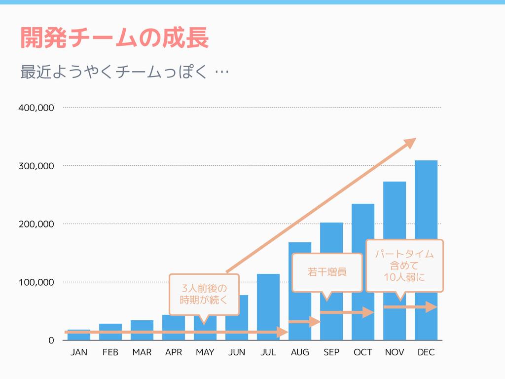 開発チームの成長 最近ようやくチームっぽく … 0 100,000 200,000 300,0...