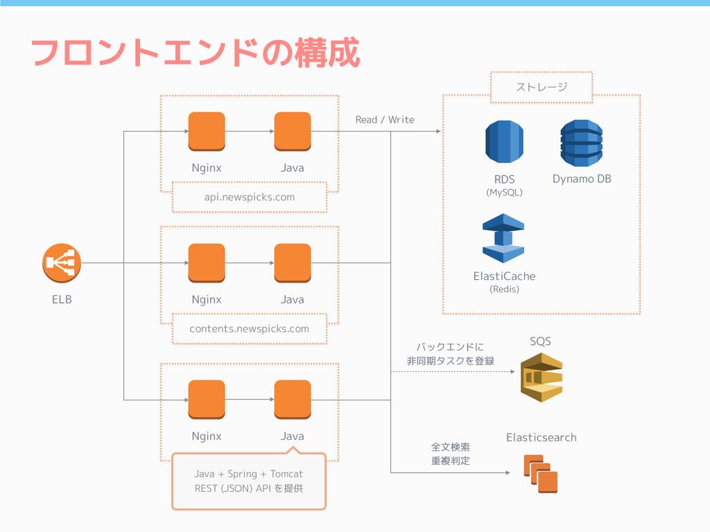 フロントエンドの構成 ELB SQS Elasticsearch RDS (MySQL) El...