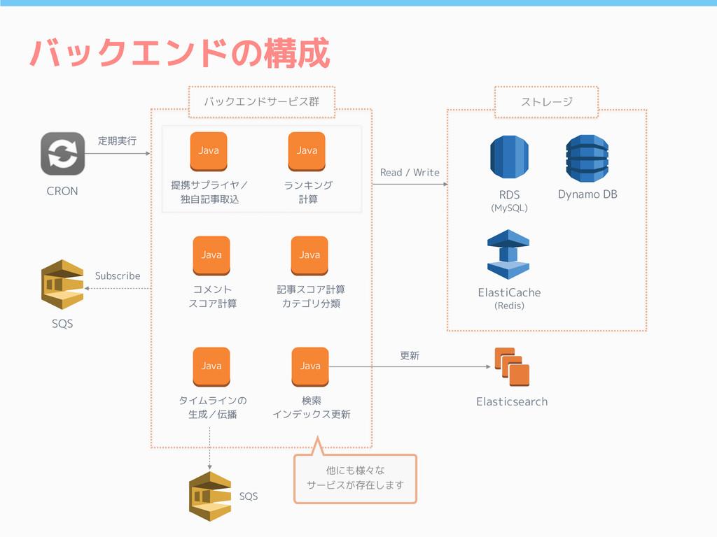 バックエンドの構成 SQS Elasticsearch RDS (MySQL) ElastiC...