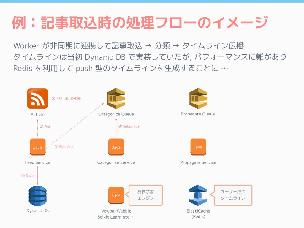 例:記事取込時の処理フローのイメージ Worker が非同期に連携して記事取込 → 分類 → ...