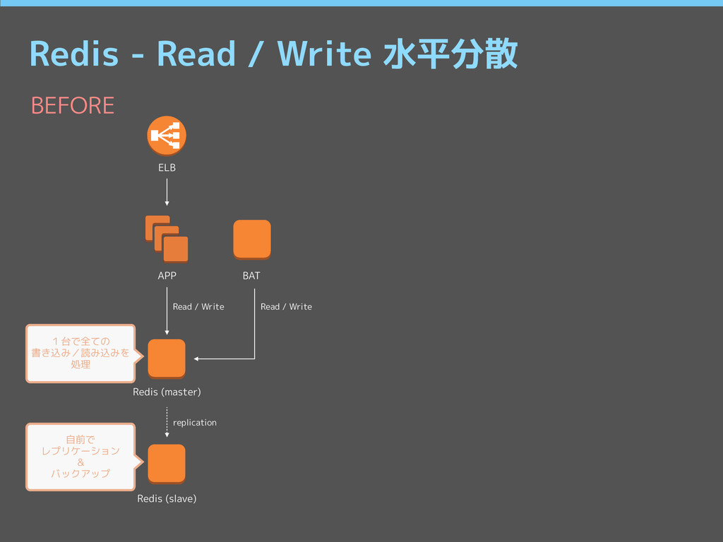 Redis - Read / Write 水平分散 BEFORE ELB APP BAT Re...
