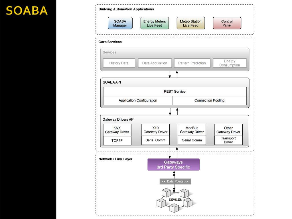 Core Services Gateway Drivers API Network / Lin...