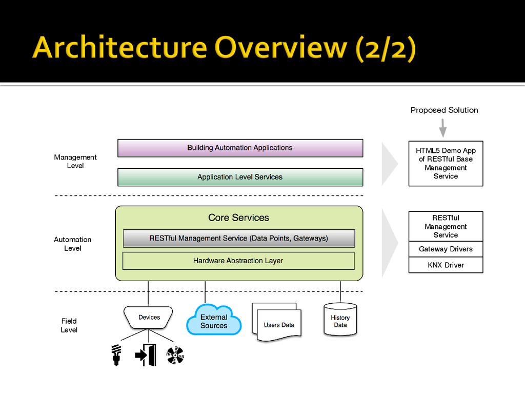 Core Services Hardware Abstraction Layer Device...
