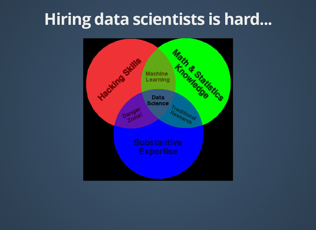 Hiring data scientists is hard... Hiring data s...