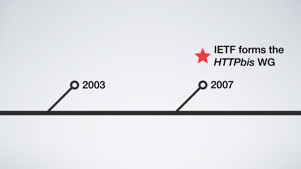 2007 2003 IETF forms the HTTPbis WG