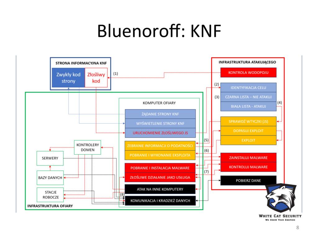 Bluenoroff: KNF 8