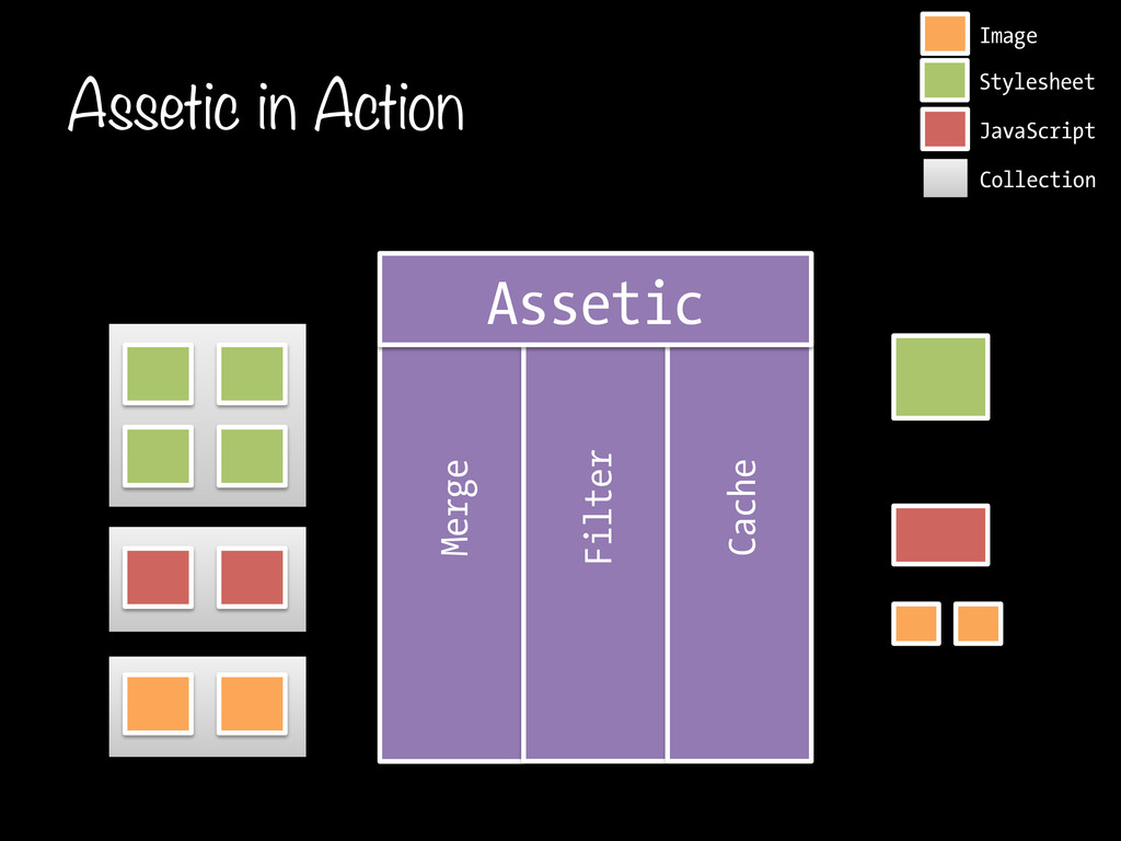 Assetic in Action Merge Filter Cache Image Jav...