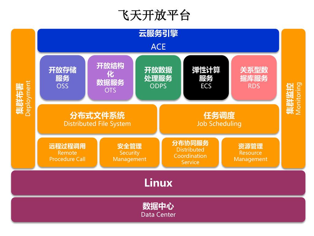 飞天开放平台 Linux 数据中心 Data Center 资源管理 Resource Man...