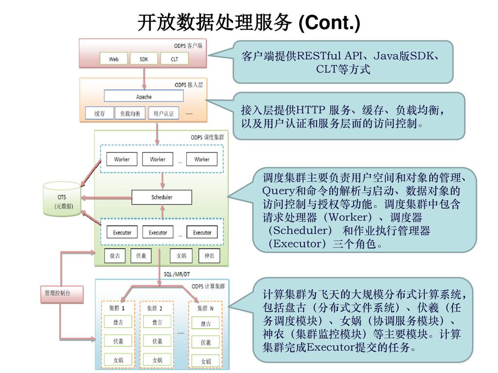 开放数据处理服务 (Cont.) 客户端提供RESTful API、Java版SDK、 CLT...