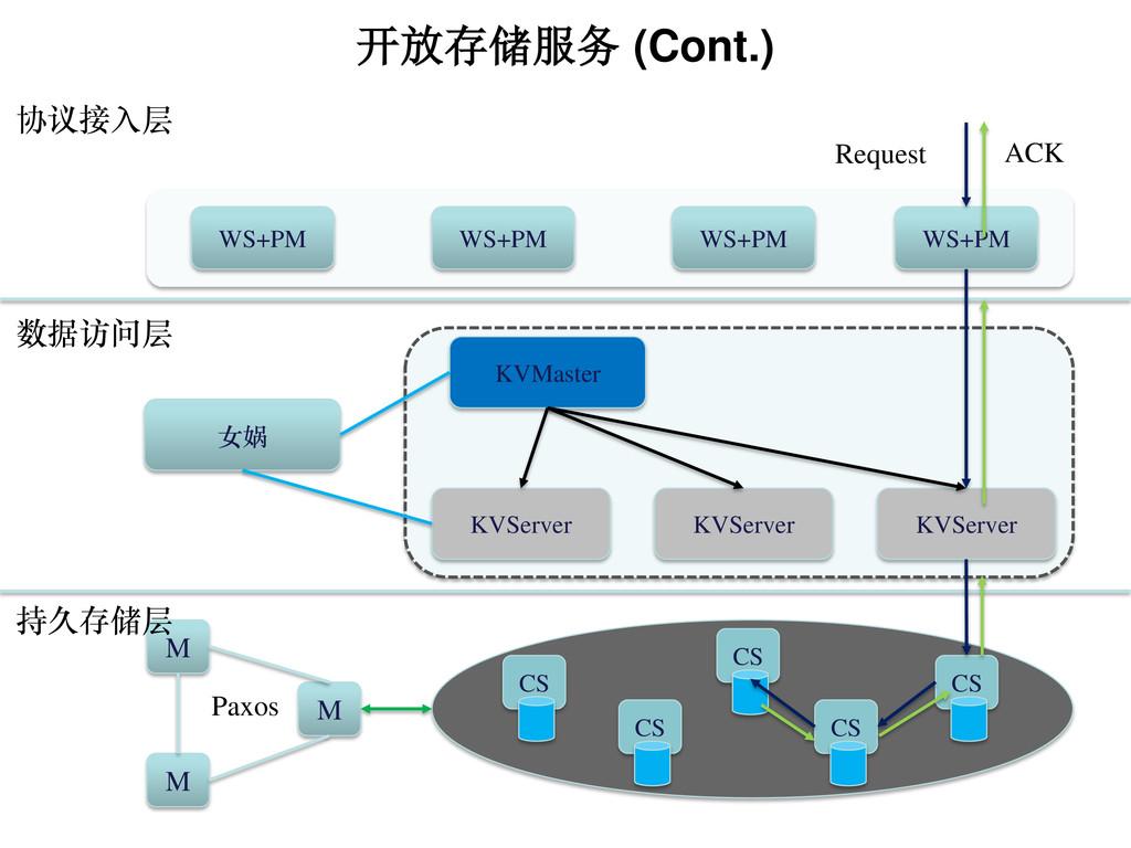 开放存储服务 (Cont.) M M M Paxos CS CS CS CS CS 女娲 KV...
