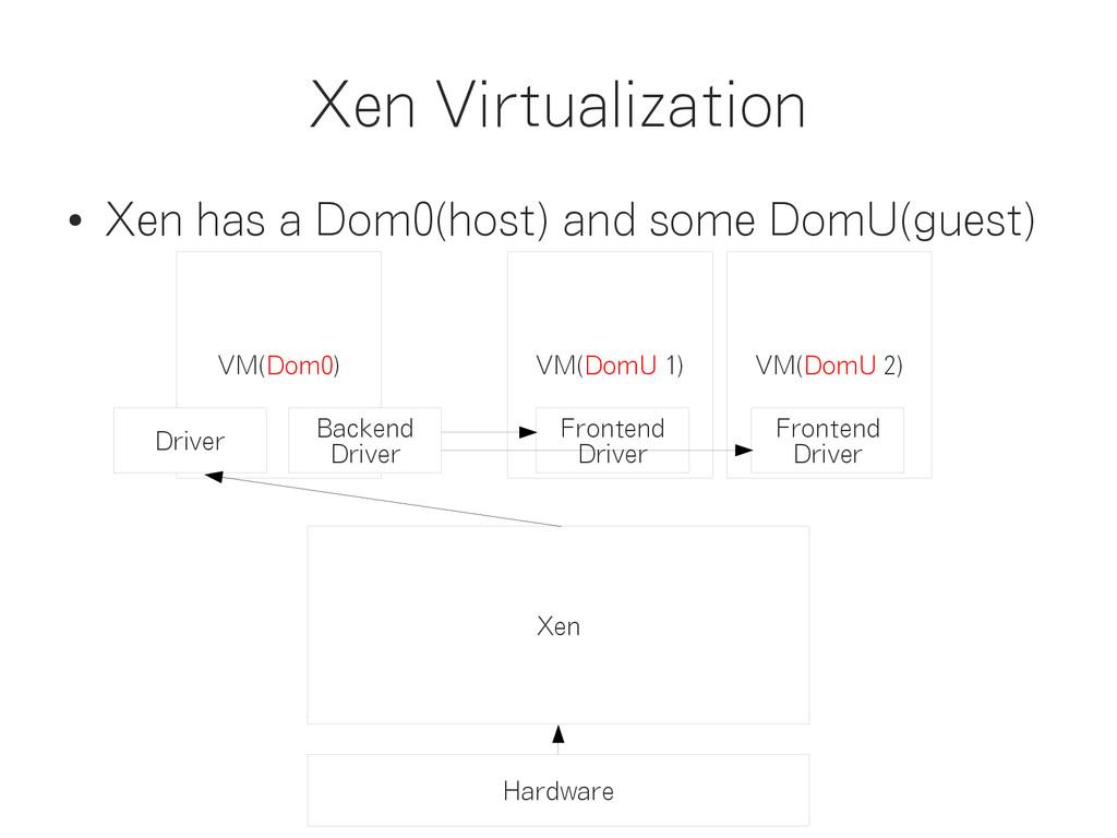 Xen Virtualization Hardware Xen VM(Dom0) VM(Dom...