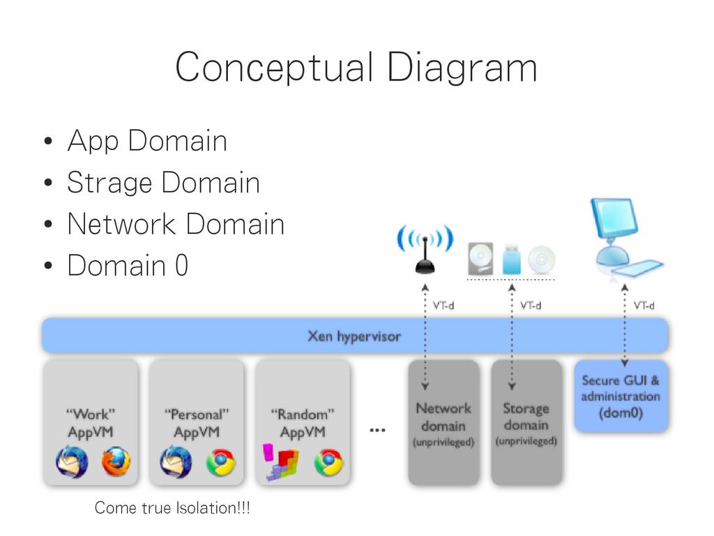 Conceptual Diagram ● App Domain ● Strage Domain...
